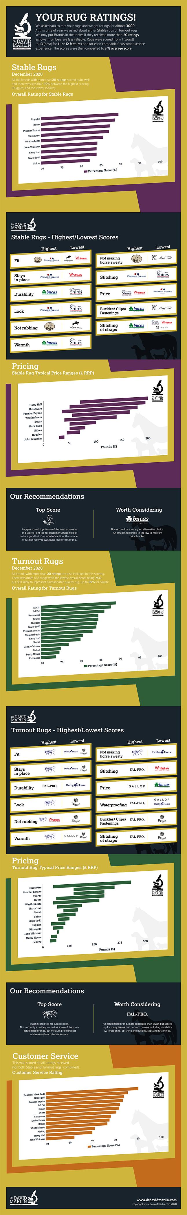 Rug Survey Results
